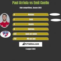 Paul Arriola vs Emil Cuello h2h player stats