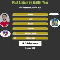 Paul Arriola vs Griffin Yow h2h player stats