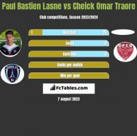 Paul Bastien Lasne vs Cheick Omar Traore h2h player stats