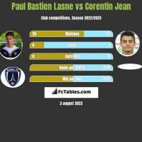 Paul Bastien Lasne vs Corentin Jean h2h player stats