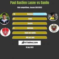 Paul Bastien Lasne vs Danilo h2h player stats