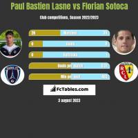 Paul Bastien Lasne vs Florian Sotoca h2h player stats