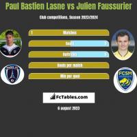 Paul Bastien Lasne vs Julien Faussurier h2h player stats