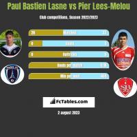 Paul Bastien Lasne vs Pier Lees-Melou h2h player stats