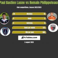 Paul Bastien Lasne vs Romain Philippoteaux h2h player stats