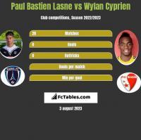 Paul Bastien Lasne vs Wylan Cyprien h2h player stats