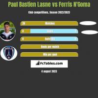 Paul Bastien Lasne vs Ferris N'Goma h2h player stats