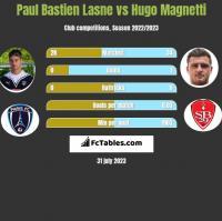 Paul Bastien Lasne vs Hugo Magnetti h2h player stats