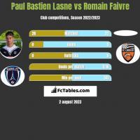 Paul Bastien Lasne vs Romain Faivre h2h player stats