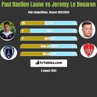 Paul Bastien Lasne vs Jeremy Le Douaron h2h player stats