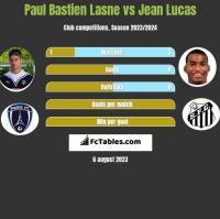 Paul Bastien Lasne vs Jean Lucas h2h player stats