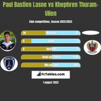 Paul Bastien Lasne vs Khephren Thuram-Ulien h2h player stats