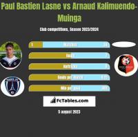 Paul Bastien Lasne vs Arnaud Kalimuendo-Muinga h2h player stats