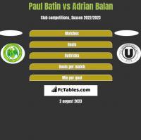 Paul Batin vs Adrian Balan h2h player stats