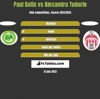 Paul Batin vs Alexandru Tudorie h2h player stats