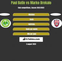 Paul Batin vs Marko Brekalo h2h player stats