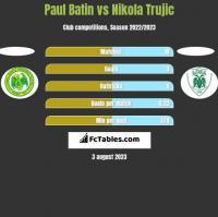Paul Batin vs Nikola Trujic h2h player stats