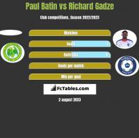 Paul Batin vs Richard Gadze h2h player stats