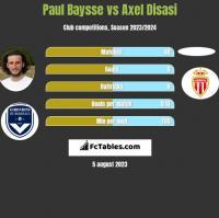 Paul Baysse vs Axel Disasi h2h player stats