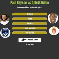 Paul Baysse vs Djibril Sidibe h2h player stats