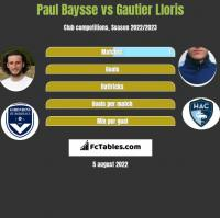 Paul Baysse vs Gautier Lloris h2h player stats