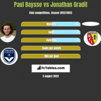 Paul Baysse vs Jonathan Gradit h2h player stats