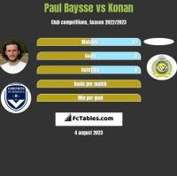 Paul Baysse vs Konan h2h player stats