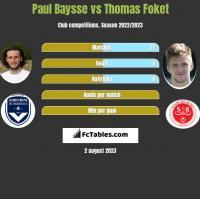 Paul Baysse vs Thomas Foket h2h player stats