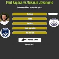 Paul Baysse vs Vukasin Jovanovic h2h player stats