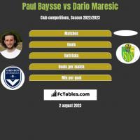 Paul Baysse vs Dario Maresic h2h player stats