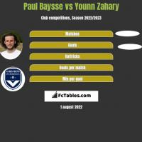 Paul Baysse vs Younn Zahary h2h player stats