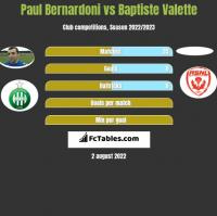 Paul Bernardoni vs Baptiste Valette h2h player stats