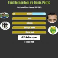 Paul Bernardoni vs Denis Petric h2h player stats