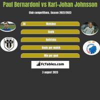 Paul Bernardoni vs Karl-Johan Johnsson h2h player stats