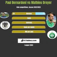 Paul Bernardoni vs Mathieu Dreyer h2h player stats