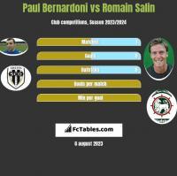 Paul Bernardoni vs Romain Salin h2h player stats