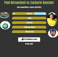 Paul Bernardoni vs Zacharie Boucher h2h player stats