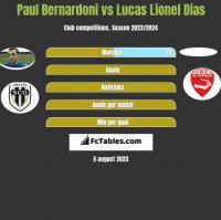 Paul Bernardoni vs Lucas Lionel Dias h2h player stats