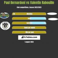 Paul Bernardoni vs Valentin Rabouille h2h player stats