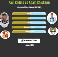 Paul Caddis vs Adam Chicksen h2h player stats