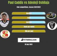 Paul Caddis vs Adedeji Oshilaja h2h player stats