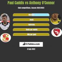 Paul Caddis vs Anthony O'Connor h2h player stats