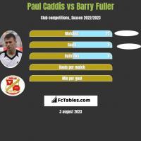 Paul Caddis vs Barry Fuller h2h player stats
