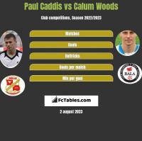 Paul Caddis vs Calum Woods h2h player stats