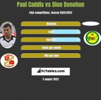 Paul Caddis vs Dion Donohue h2h player stats