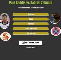 Paul Caddis vs Gabriel Zakuani h2h player stats