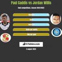 Paul Caddis vs Jordan Willis h2h player stats