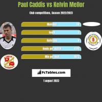 Paul Caddis vs Kelvin Mellor h2h player stats