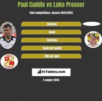 Paul Caddis vs Luke Prosser h2h player stats