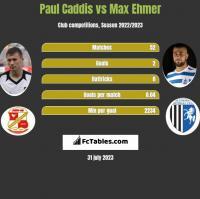 Paul Caddis vs Max Ehmer h2h player stats